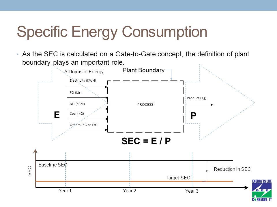 Specific Energy Consumption