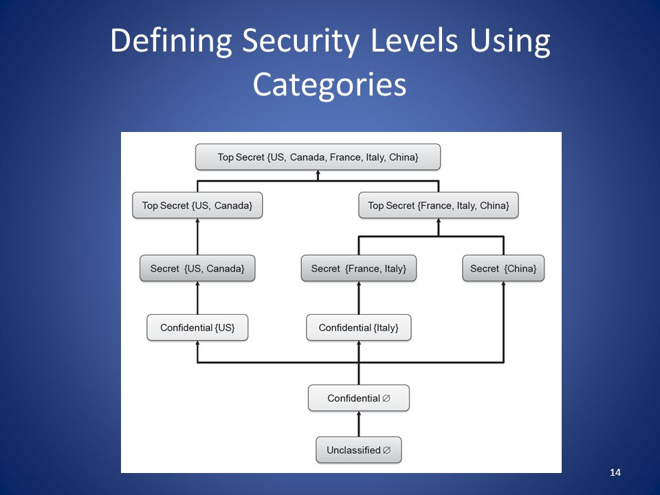 Defining Security Levels Using Categories