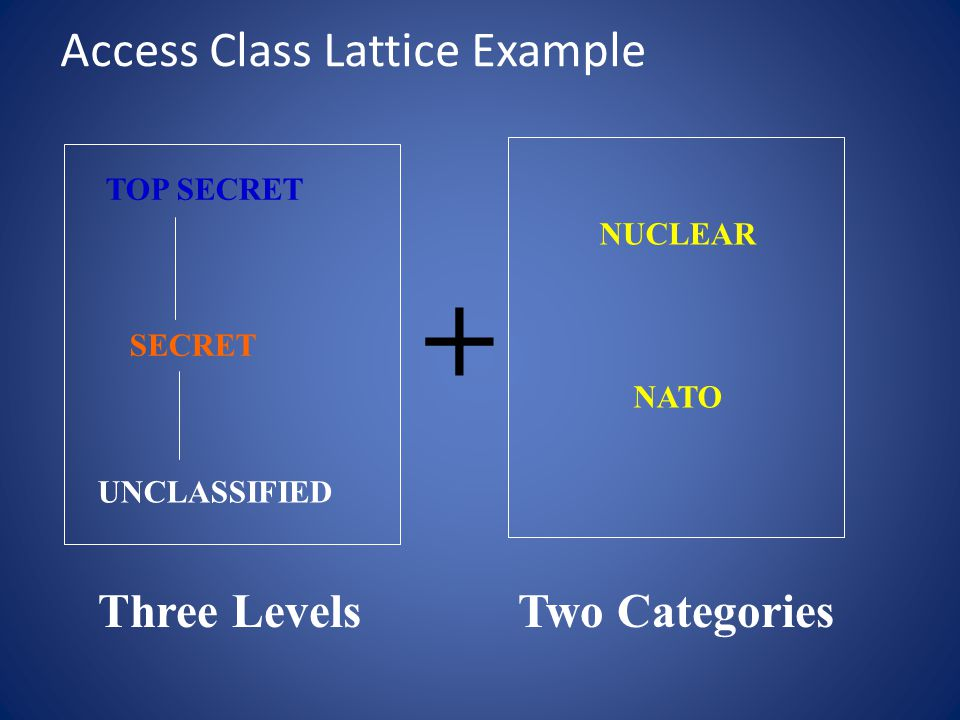 Access Class Lattice Example