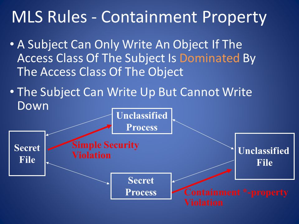 MLS Rules - Containment Property