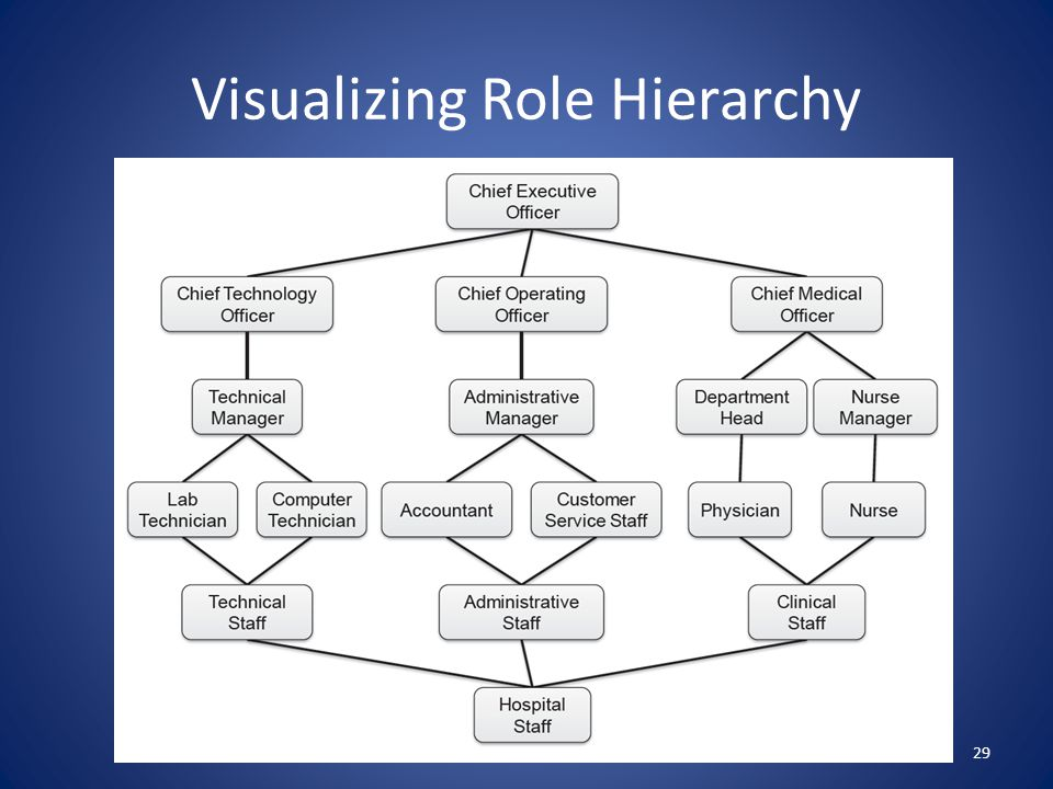Visualizing Role Hierarchy