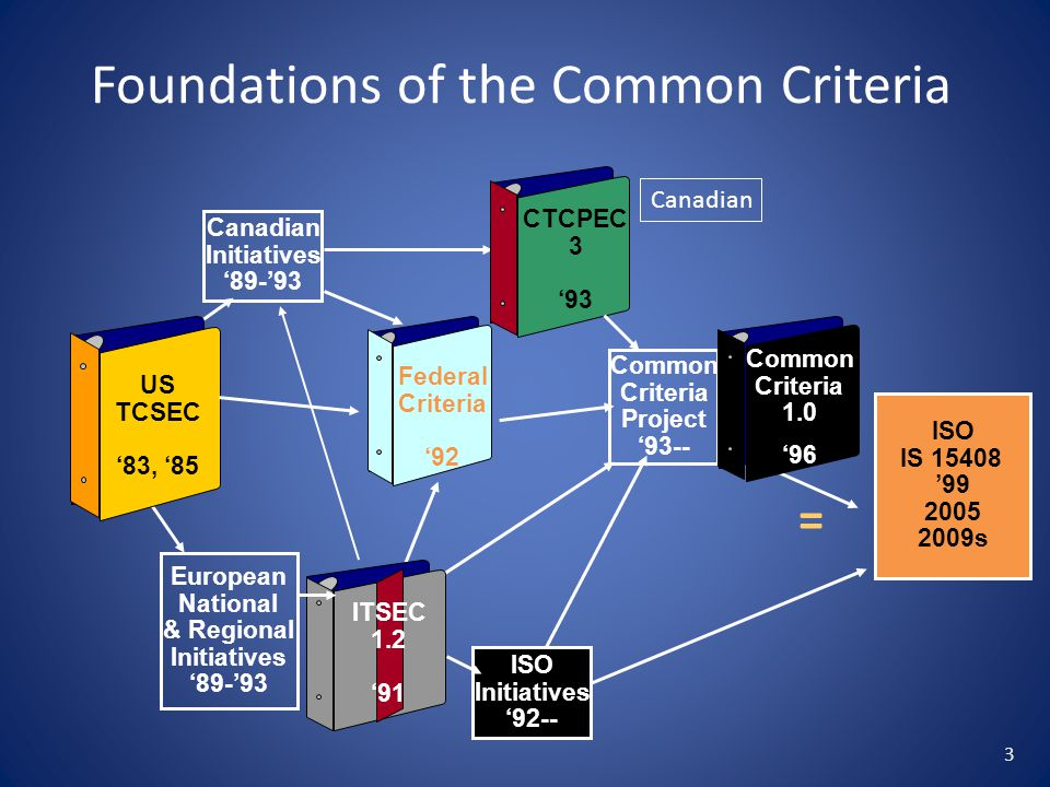 Foundations of the Common Criteria