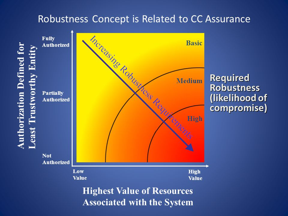 Robustness Concept is Related to CC Assurance