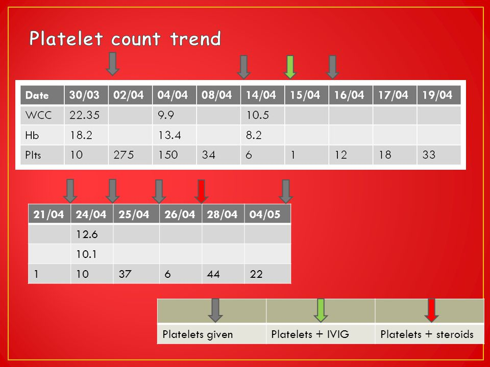 Platelet count trend 21/04 24/04 25/04 26/04 28/04 04/05 12.6 10.1 1