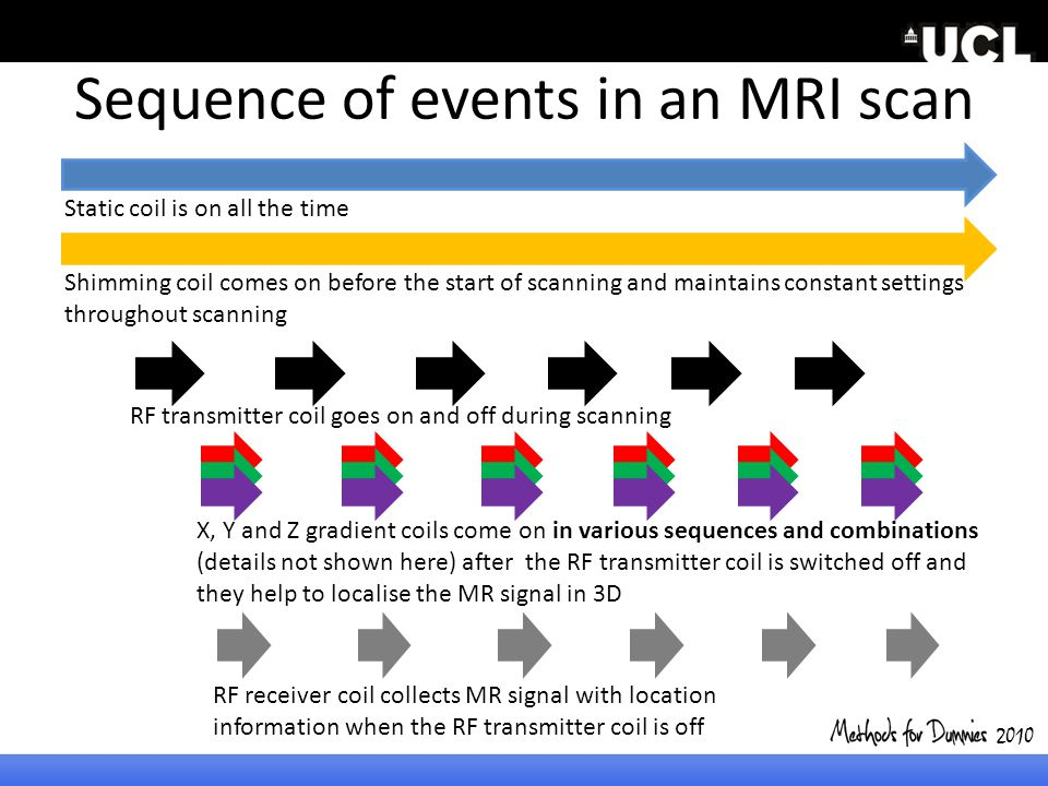 Sequence of events in an MRI scan