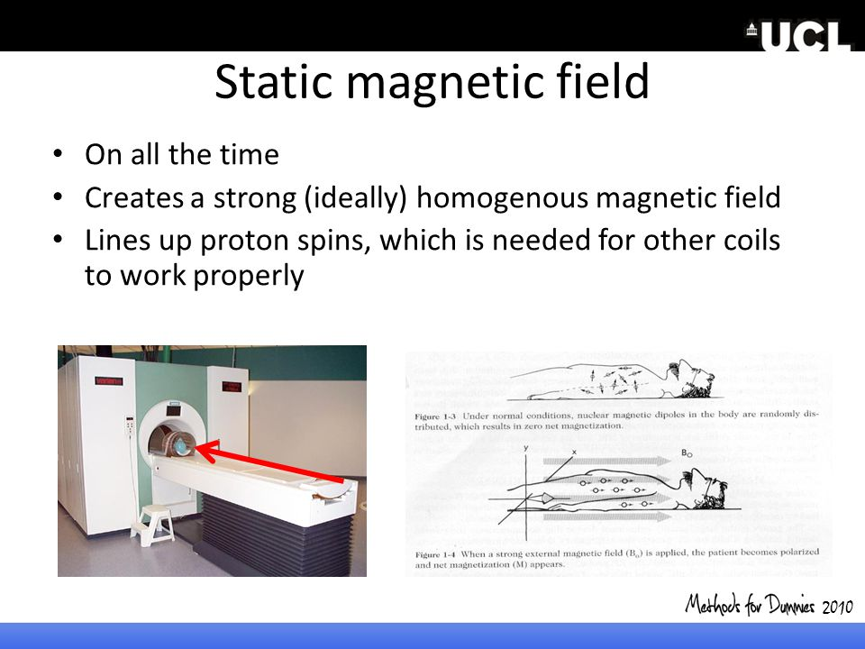 Static magnetic field On all the time