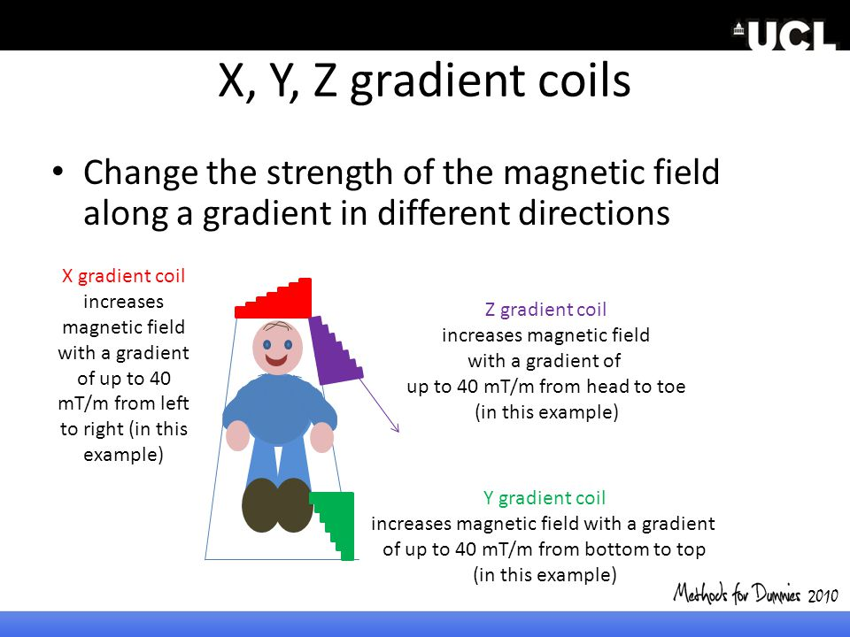 2010 X, Y, Z gradient coils. Change the strength of the magnetic field along a gradient in different directions.