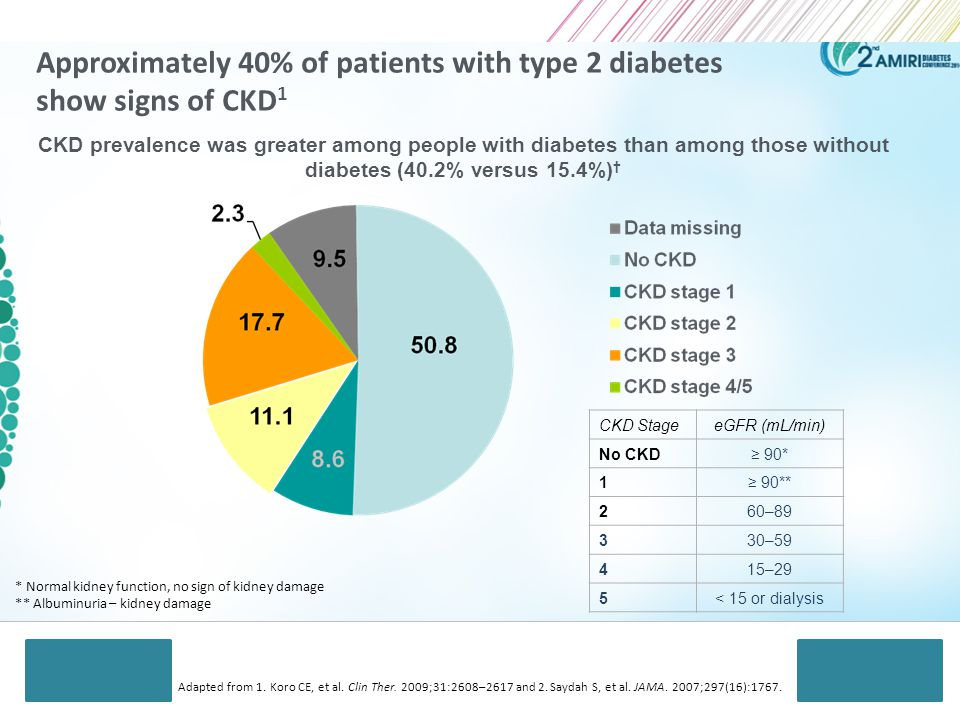 Approximately 40% of patients with type 2 diabetes show signs of CKD1