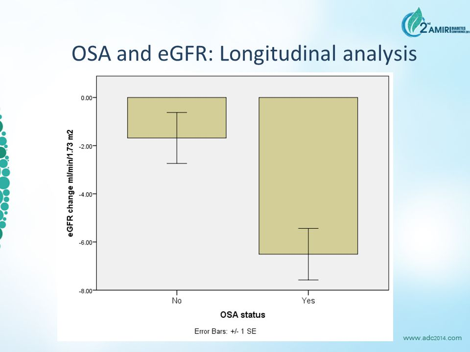 OSA and eGFR: Longitudinal analysis