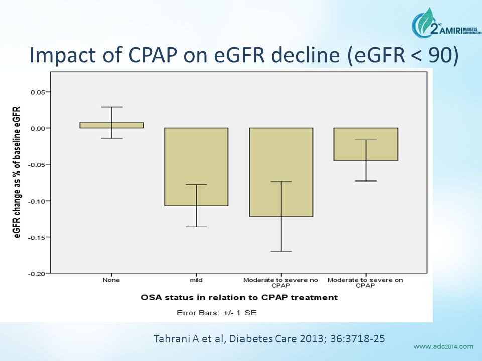 Impact of CPAP on eGFR decline (eGFR < 90)