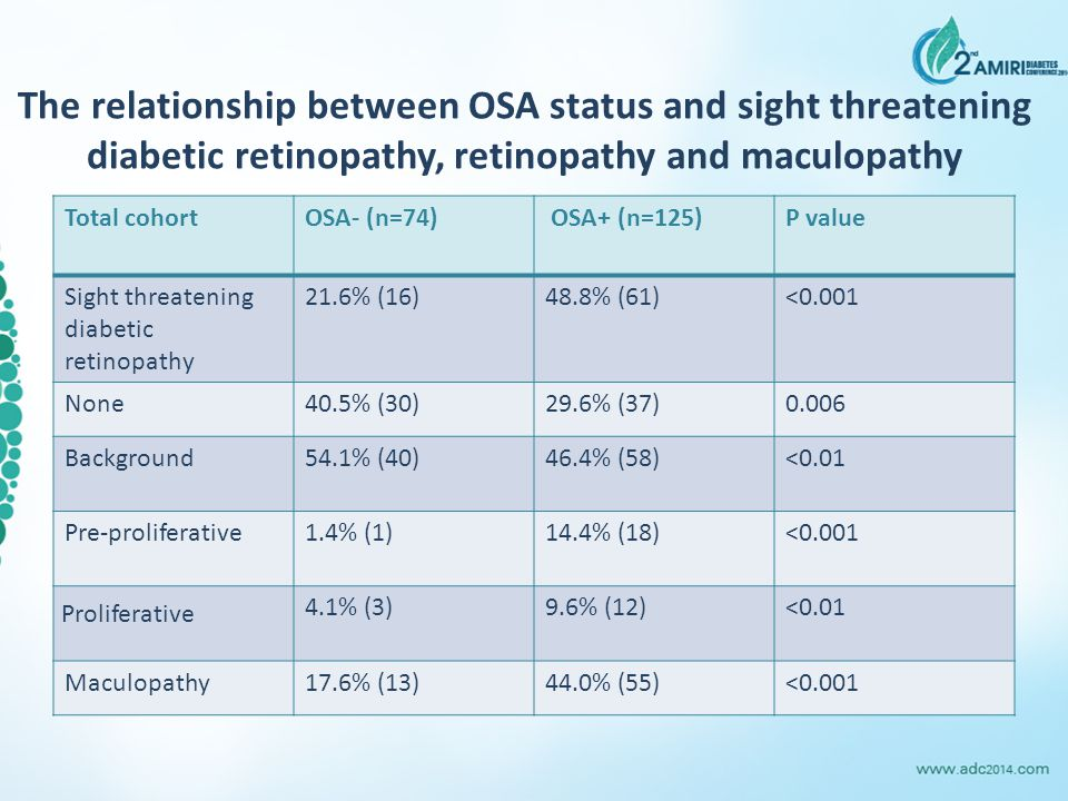 The relationship between OSA status and sight threatening diabetic retinopathy, retinopathy and maculopathy
