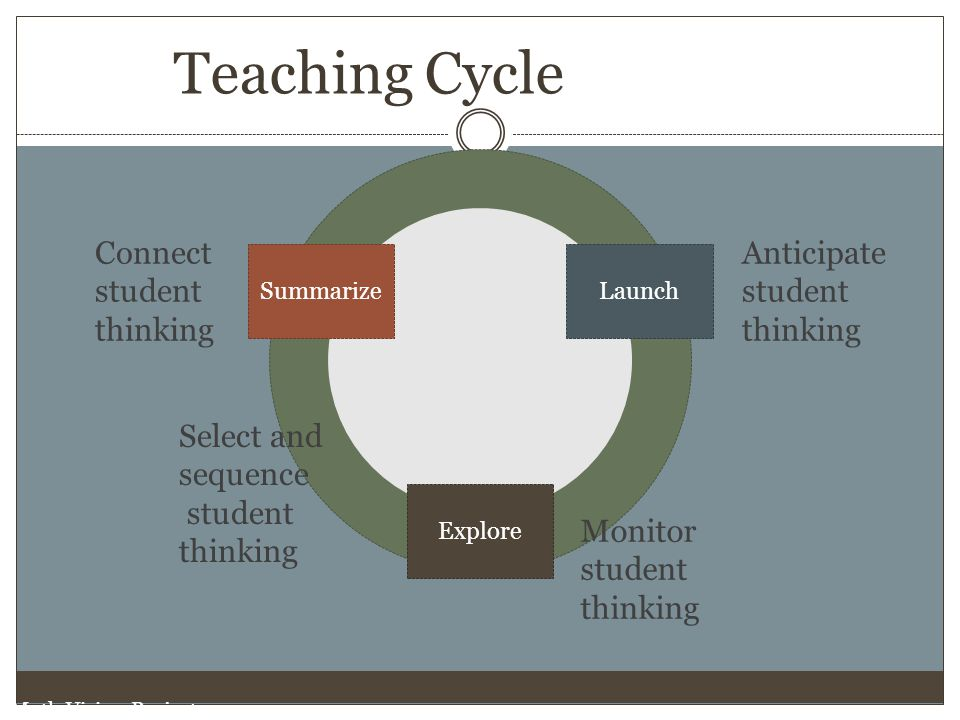 Teaching Cycle Connect student thinking Anticipate student thinking