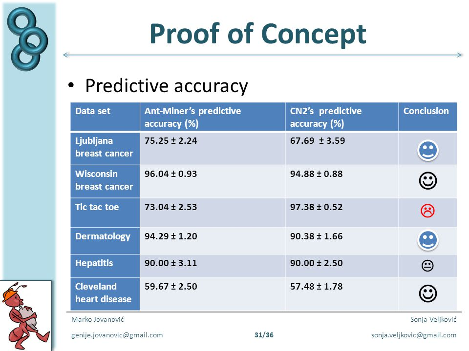 Proof of Concept  Predictive accuracy   Data set