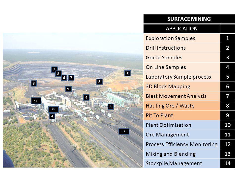 Laboratory Sample process 5 3D Block Mapping 6 Blast Movement Analysis