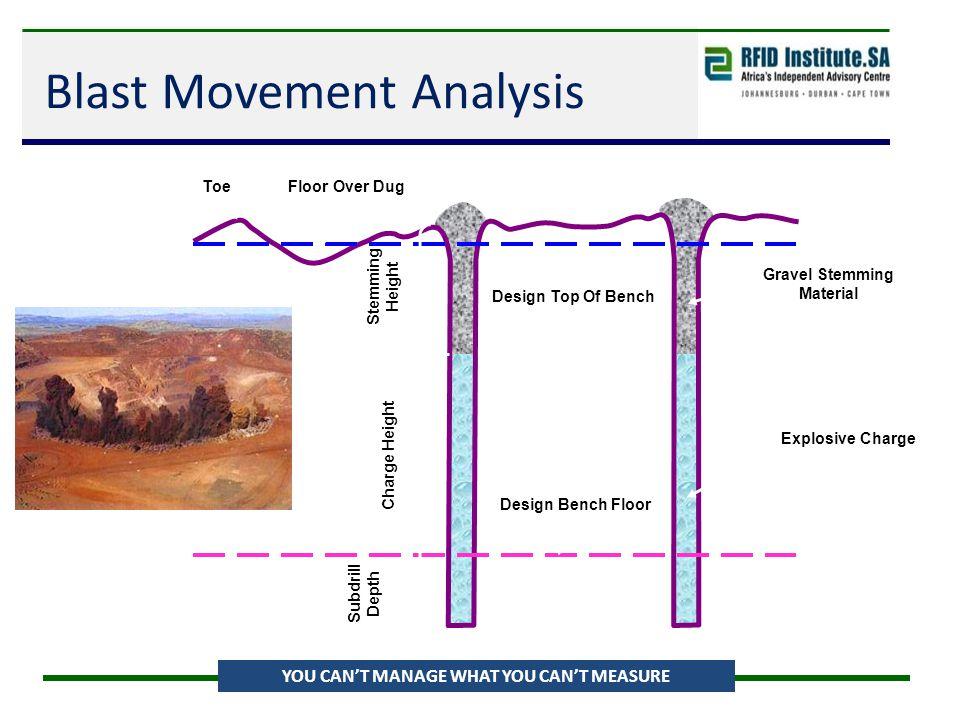 Blast Movement Analysis