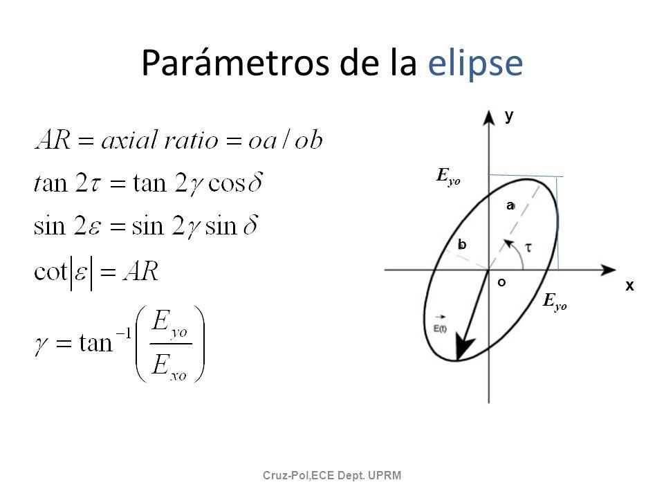 Parámetros de la elipse