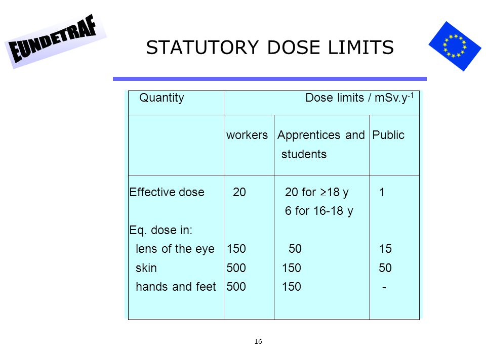STATUTORY DOSE LIMITS Quantity Dose limits / mSv.y-1