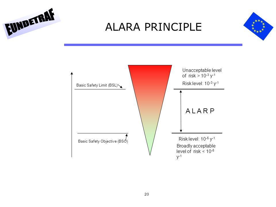 ALARA PRINCIPLE A L A R P Unacceptable level of risk > 10-3 y-1