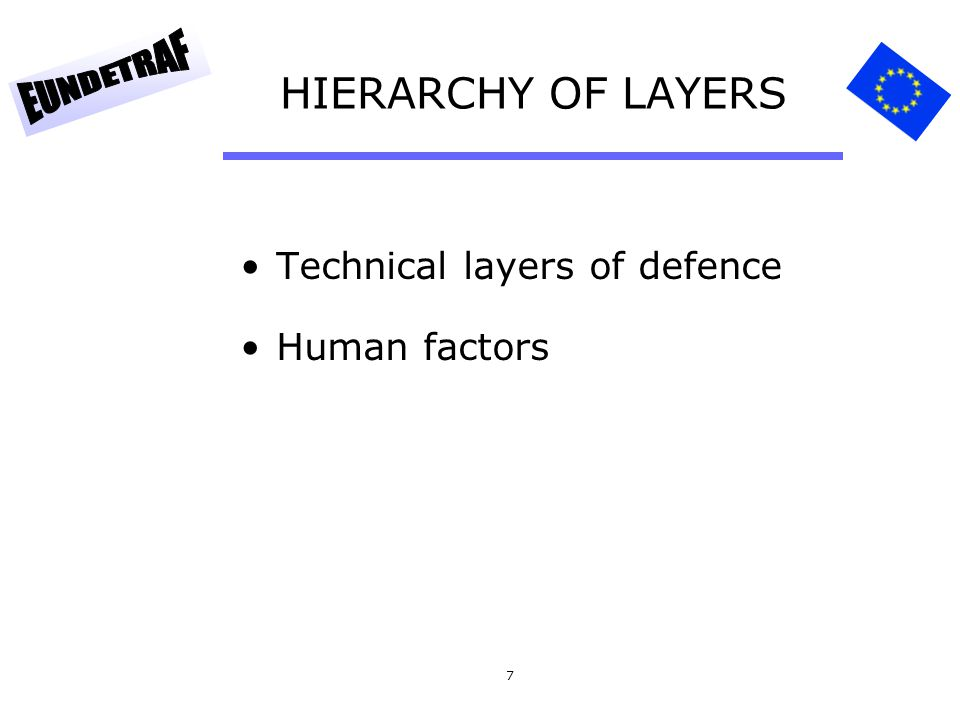 HIERARCHY OF LAYERS Technical layers of defence Human factors