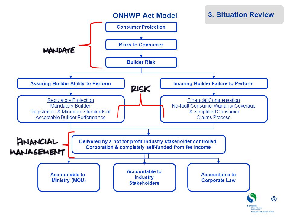 3. Situation Review ONHWP Act Model Consumer Protection