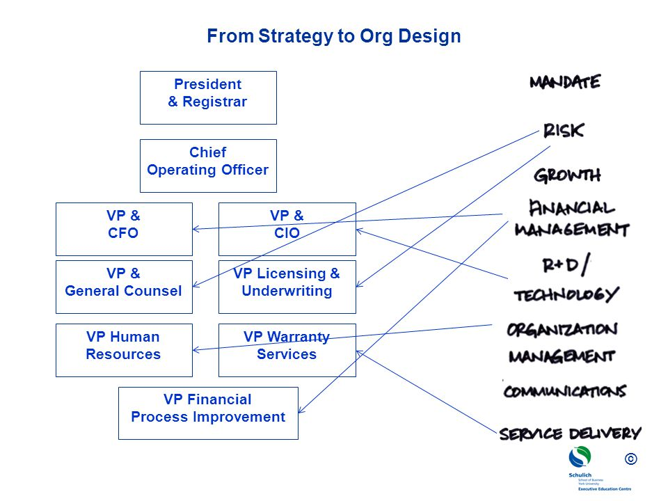 From Strategy to Org Design