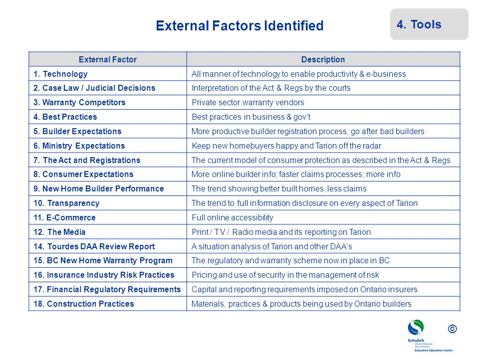 External Factors Identified