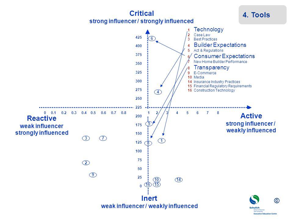 Critical Active Reactive Inert