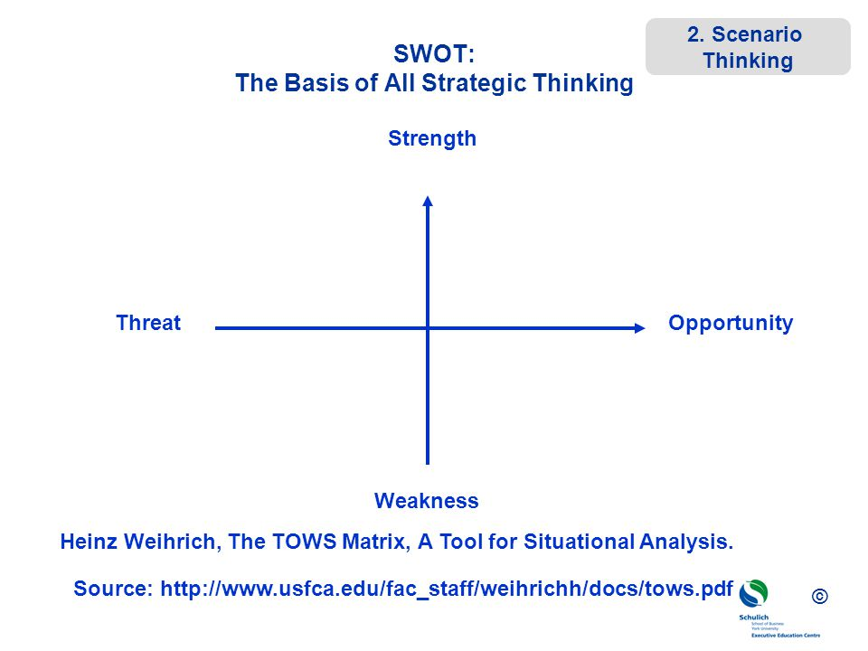 SWOT: The Basis of All Strategic Thinking