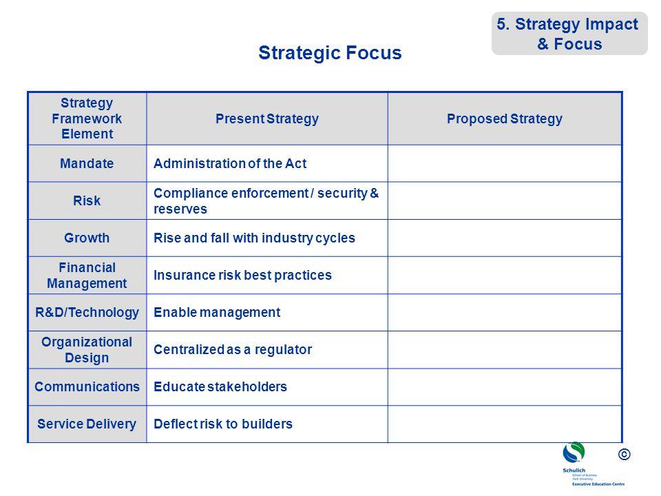 Strategy Framework Element Organizational Design