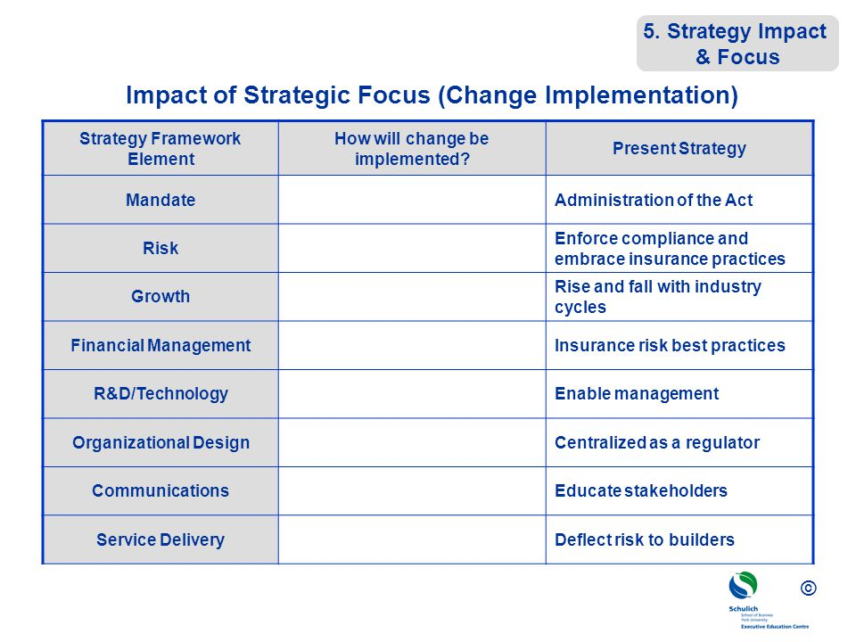 Impact of Strategic Focus (Change Implementation)