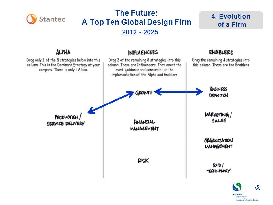 The Future: A Top Ten Global Design Firm