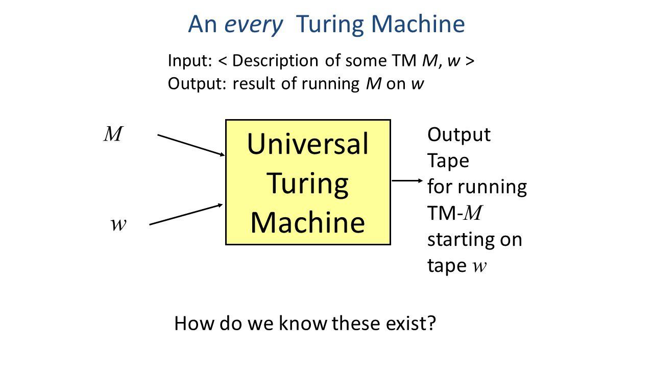 An every Turing Machine