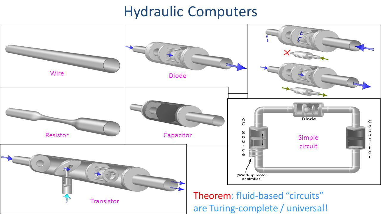 Hydraulic Computers Theorem: fluid-based circuits