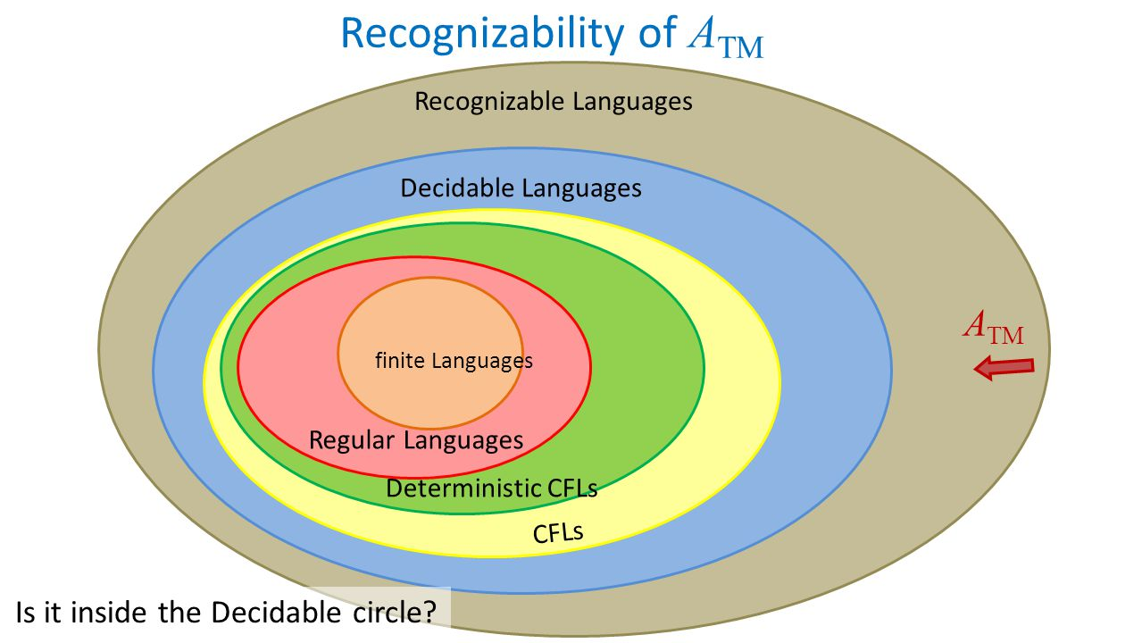 Recognizability of ATM