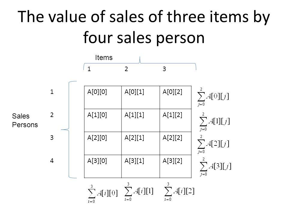 The value of sales of three items by four sales person