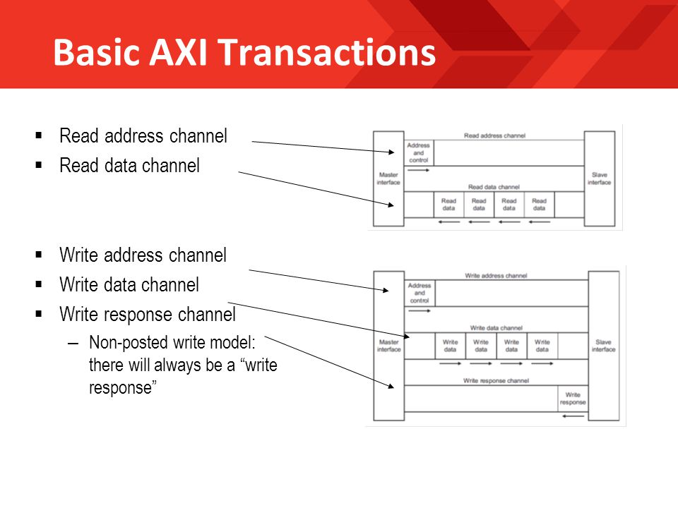 Basic AXI Transactions