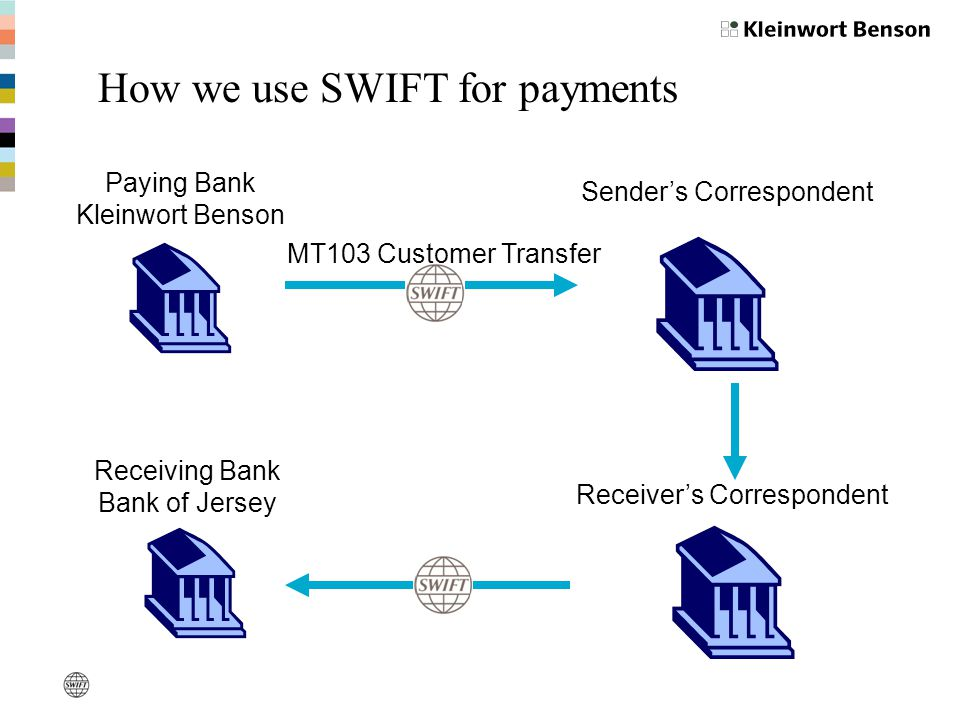 How we use SWIFT for payments