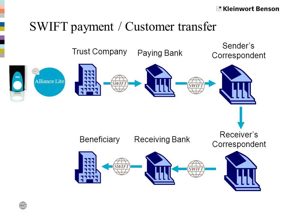 SWIFT payment / Customer transfer