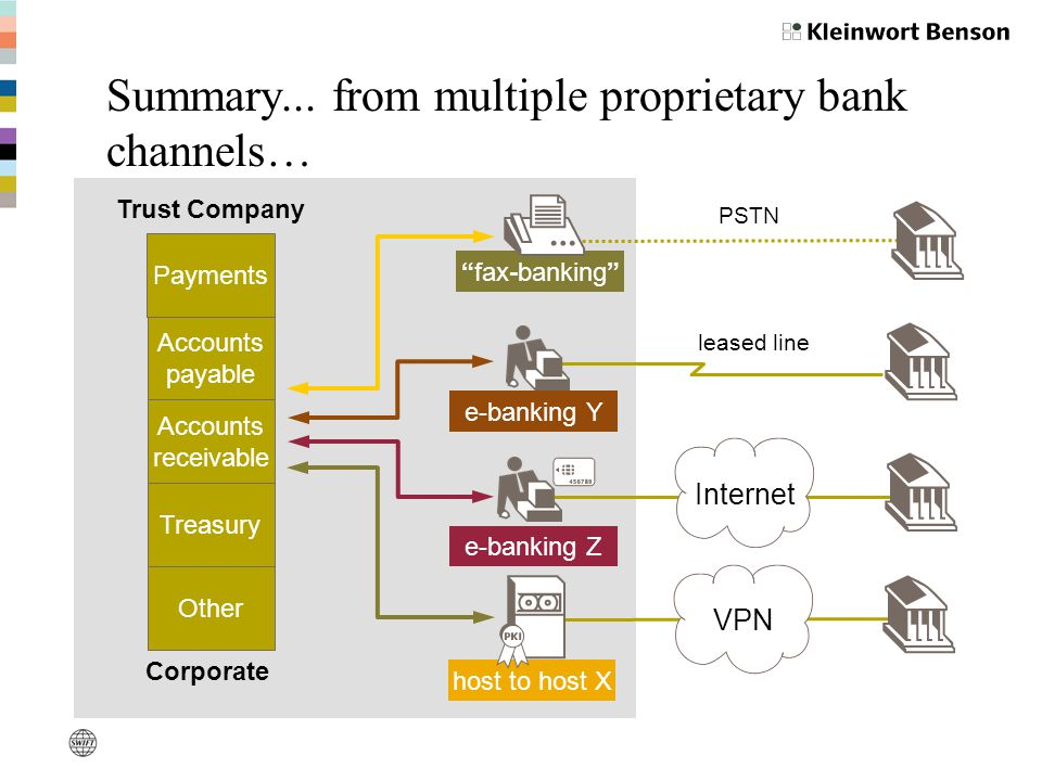 Summary... from multiple proprietary bank channels…