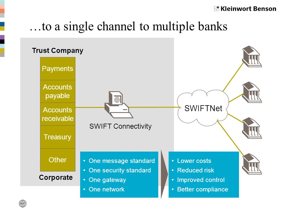 …to a single channel to multiple banks
