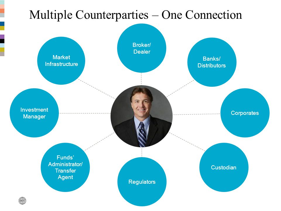 Multiple Counterparties – One Connection