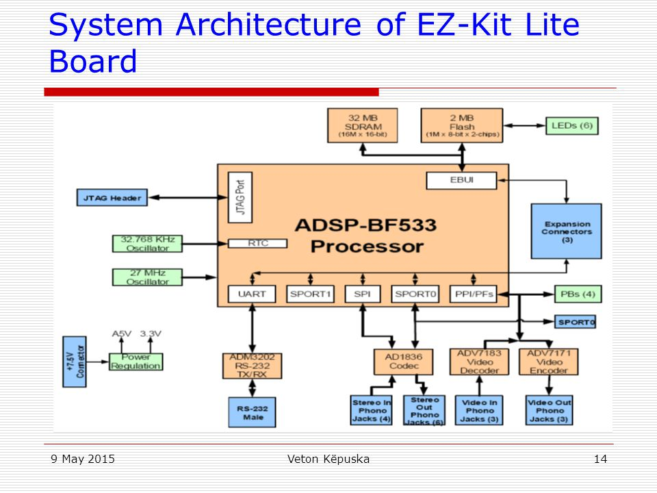 System Architecture of EZ-Kit Lite Board