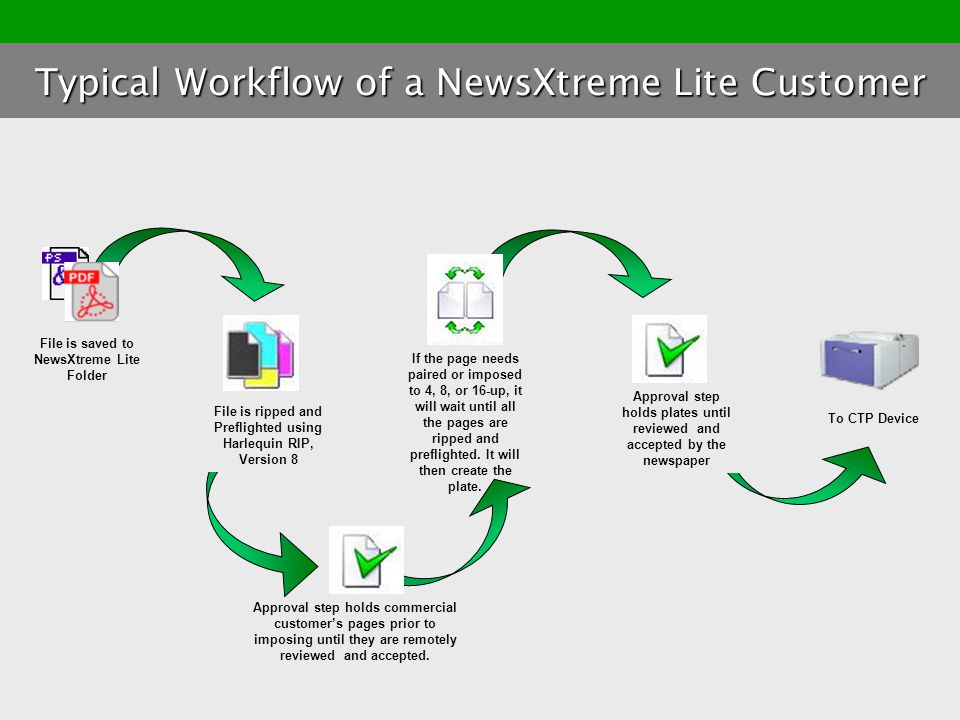 Typical Workflow of a NewsXtreme Lite Customer
