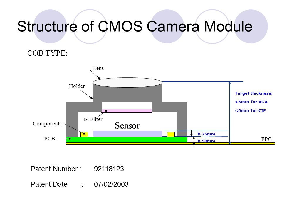 Structure of CMOS Camera Module