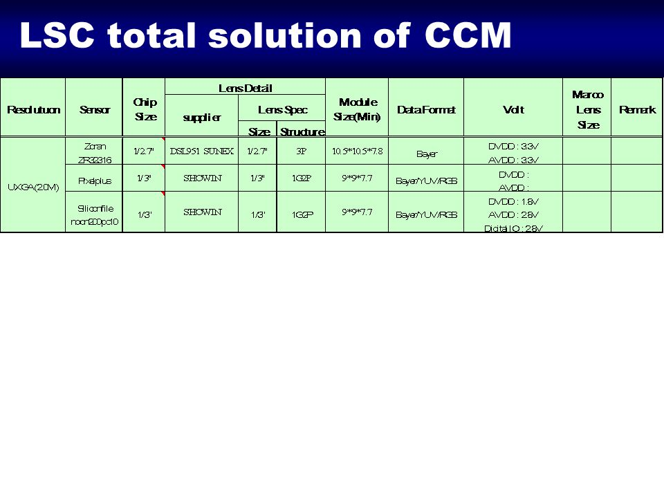 LSC total solution of CCM