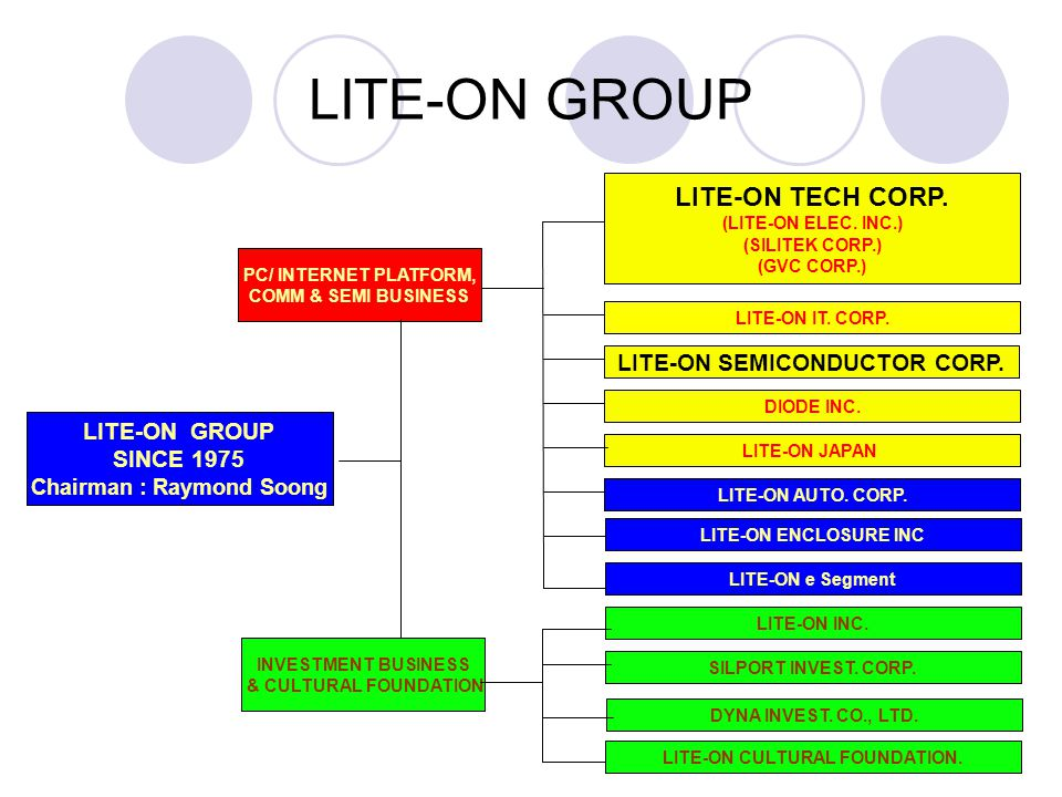 LITE-ON GROUP LITE-ON TECH CORP. LITE-ON SEMICONDUCTOR CORP.