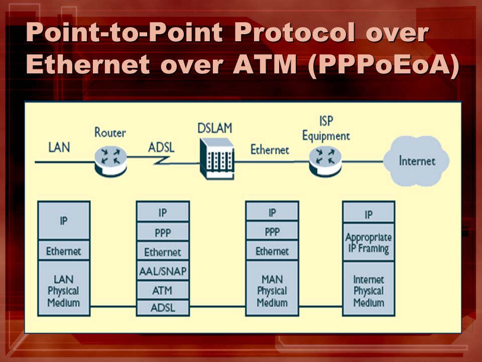 Point-to-Point Protocol over Ethernet over ATM (PPPoEoA)