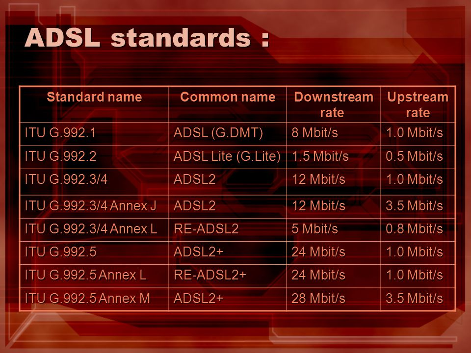 ADSL standards : Standard name Common name Downstream rate