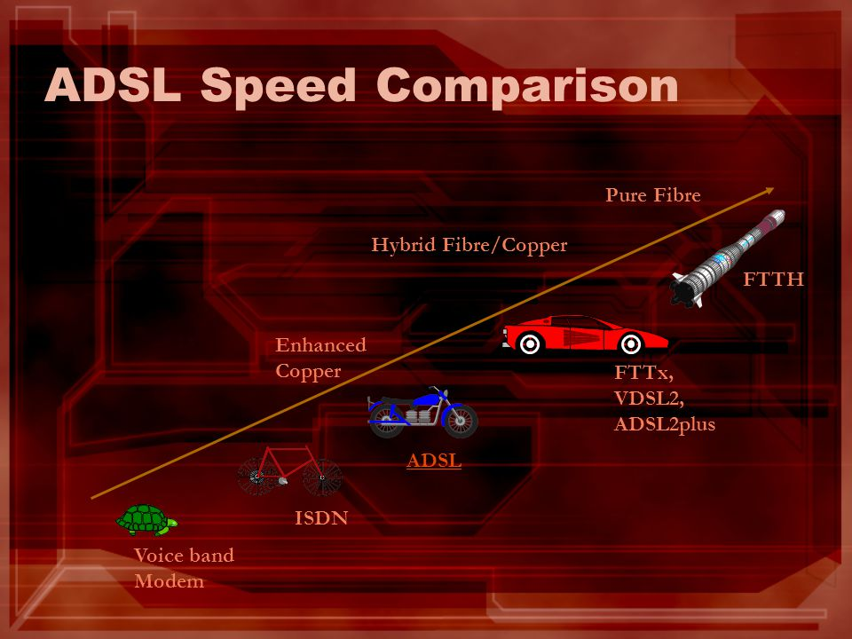 ADSL Speed Comparison Pure Fibre Hybrid Fibre/Copper FTTH Enhanced