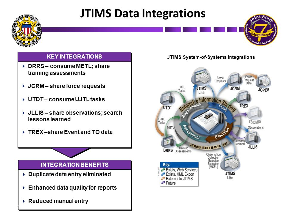 JTIMS Data Integrations
